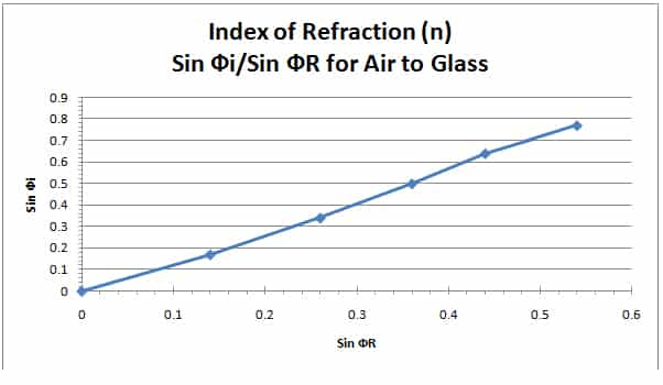 indexofrefraction Lab: Refraction of Light  Air into Glass Answers