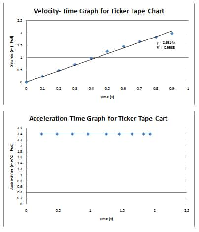 motion down a ramp graph 2 Ticker Tape lab answers