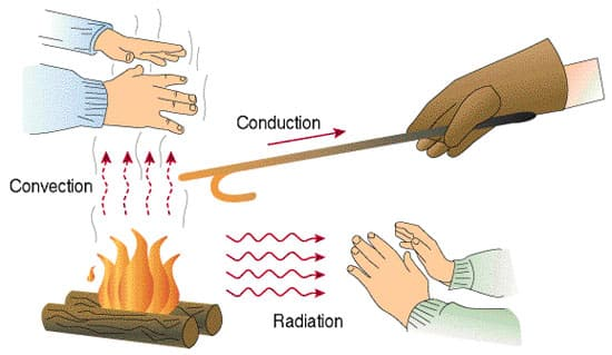 Convection Conduction Thermal Energy Transfer: Conduction, Convection, Radiation