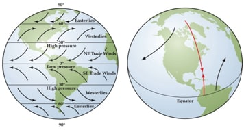Coriolis Effect The Effect of the Earths Rotation & Revolution