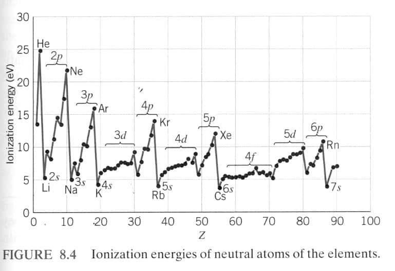 Ionization Energy2 Ionization Energy