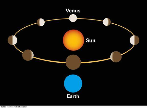 Difference Between Geocentric And Heliocentric Difference Between