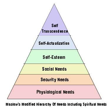 Abraham Maslow s Hierachy