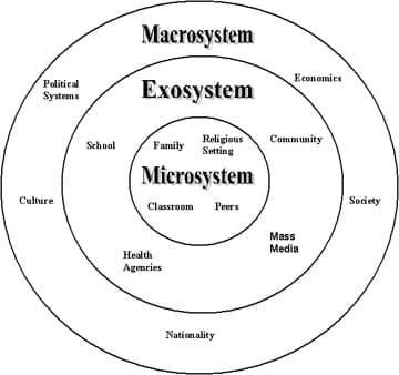 ecological model Growth and Development Theory: URIE BRONFENBRENNER (1917 2005)