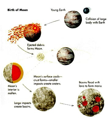 the theories about the moons origin and creation Creation stories, the origin of the  other theories suggest that there was no creation or beginning of the  tsuki-yumi, who became the moon,.