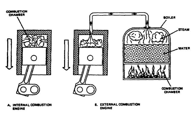 opinions on external combustion engine Usual Internal Combustion Engines Parts Diagram Internal Combustion Engine Diagram