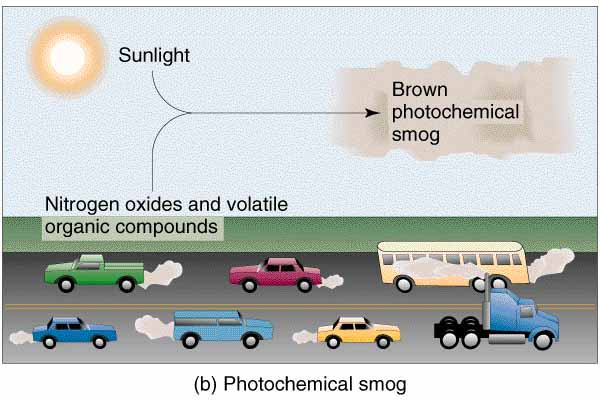 Photochemical Smog 3 Photochemical Smog: History & Summary