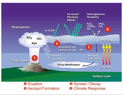 cause and effect of volcano eruption Some of the good ways that volcanoes affect people  the 1815 explosive eruption of tambora volcano in indonesia and  the effect an eruption will have on a.