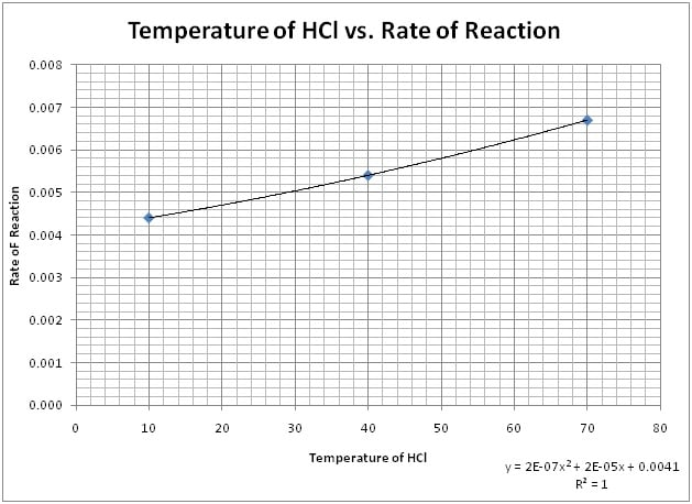 rate of reaction coursework temperature