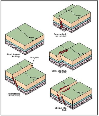 types of faults Three major faults strike-slip reverse normal 1 normal fault this fault is caused by tension stress normal fault normal fault normal fault 2 - a free powerpoint ppt presentation (displayed as a flash slide show) on powershowcom - id: 5baa46-mdk2o.