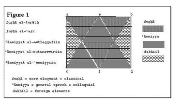 "Figure 1. Badawi's diagram ""levels of Egyptian Arabic"""