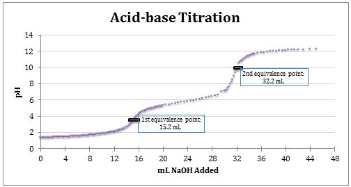 titration lab calculcations Aquarium calculator estimate the concentration of a sample using titration.